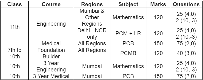 Admission Process | PACE IIT & Medical